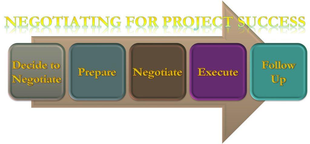 Negotiating Life Cycle